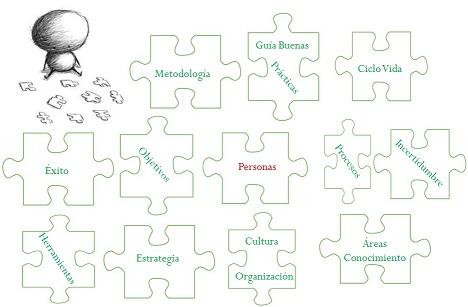 El puzzle de la gestión de proyectos