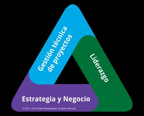triangulo talento pmp gestión proyectos